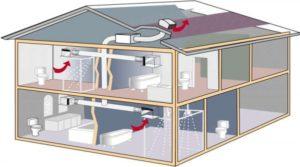как правильно монтировать вентиляцию в СИП-домах